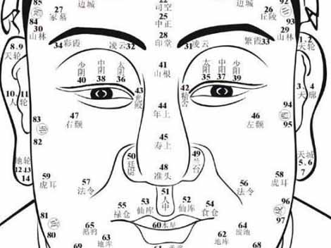 Chinese Face Reading Astrology/ Learn Face Reading in urdu ...