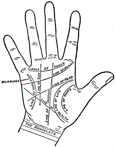 Love Marriage Line Palmistry Astrologer In India